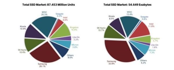 Tržište diskova  u 2020_2