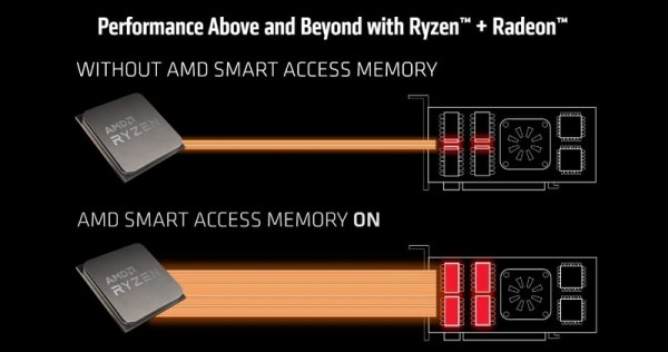 AMD funkcija pametnog pristupa memoriji_2