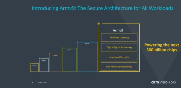 Arm izdaje novi set uputa Armv9