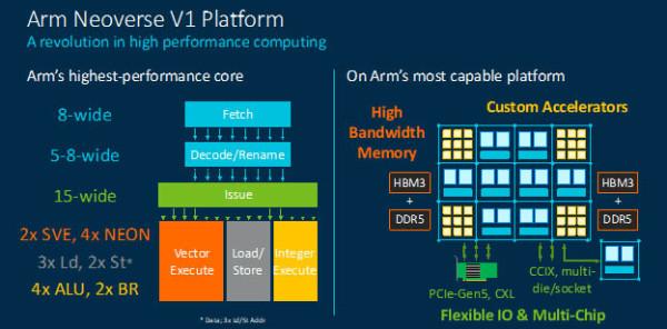 Arm prikazuje Neoverse N2, prvi CPU koji koristi novu Arm v9 arhitekturu