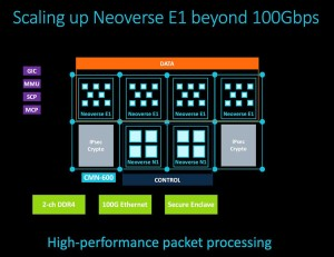 Arm prikazuje Neoverse N2  prvi CPU koji koristi novu Arm v9 arhitekturu (2)