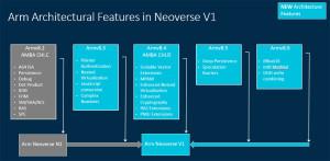 Arm prikazuje Neoverse N2  prvi CPU koji koristi novu Arm v9 arhitekturu (3a)