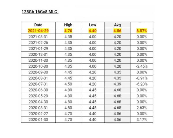 Cijena DRAM-a porasla za 26 posto_2
