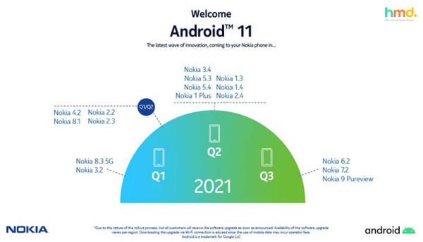 HMD Global odgodio ažuriranja Nokia mobitela na Android 11_1