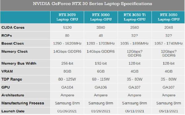 Nvidia_RTX3050_Mobile_3