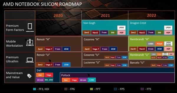AMD APU roadmap_2021_2