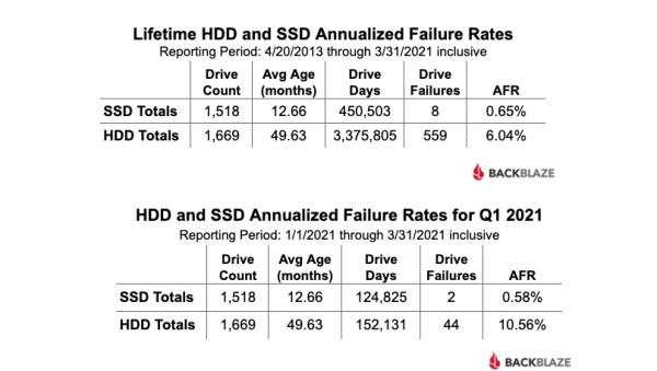 Koliko je SSD izdržljiv (2)