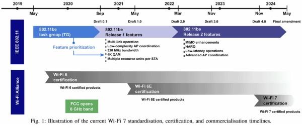 Počeo razvoj Wi-Fi 7 čipova_2