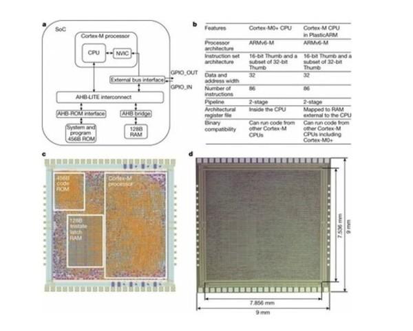 ARM želi zamijeniti silicijske čipove za plastične_2