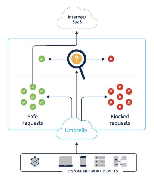 Cisco Umbrella Arhitektura