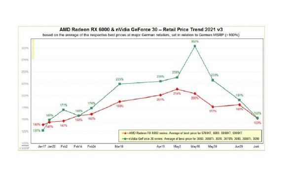 Globalne cijene grafičkih kartica postupno se vraćaju u normalu_2