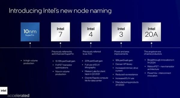Intel_preimenovanje_procesa_2