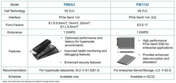 Za Samsung PCIe 5.0 Enterprise SSD procurili detalji_2