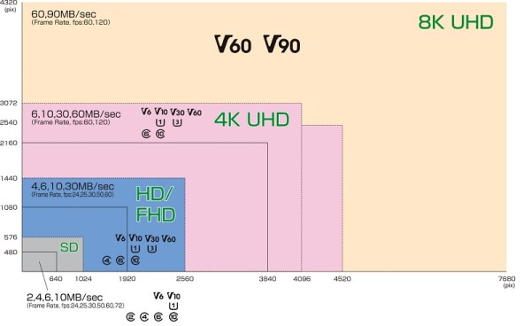 microSD kartice i mobiteli video_speed-class_02