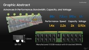 Samsung potvrđuje  8-slojni  TSV DDR5 memorijski modul od  512 GB (2)