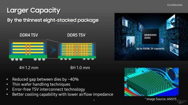 Samsung potvrđuje  8-slojni  TSV DDR5 memorijski modul od  512 GB (4)