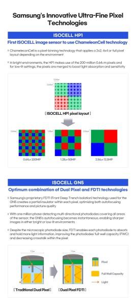 Samsung Isocell HP od 200 MP i GN od 50 MP kreću prema OEM-u_3