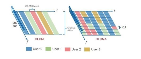 WiFi6_OFDMA_slika 2