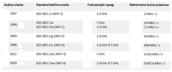 WiFi_standardi_slika 1