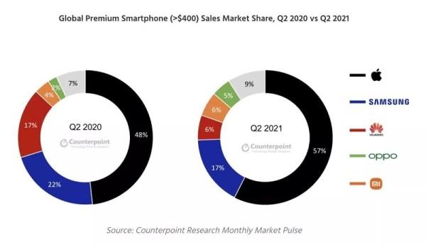 cijena Iphonea13_ statistika_ prodaja