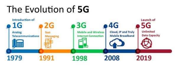 evolucija-5G-mreze