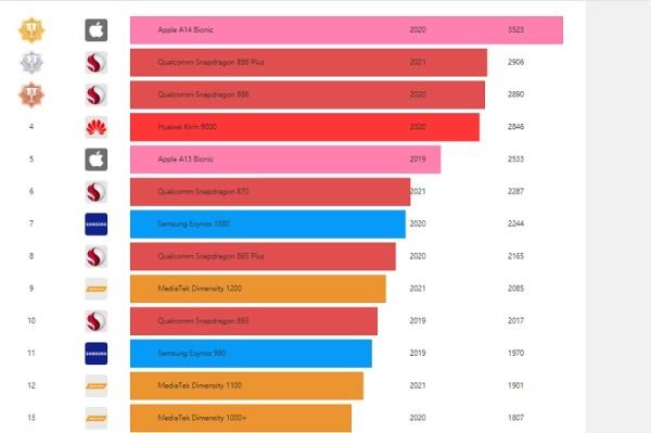 slika3_ Rang lista najmoćnijih aplikativnih  procesora